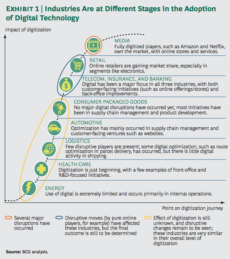 Industries are at different stages in the adoption of digital technologies