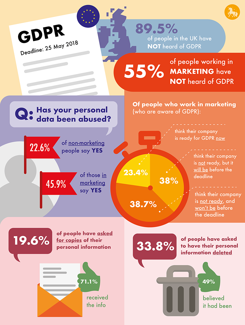 What do people really think - and know - about GDPR?