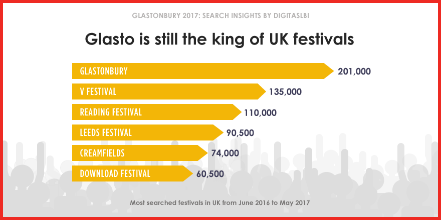Glastonbury research 2017 by Digitas