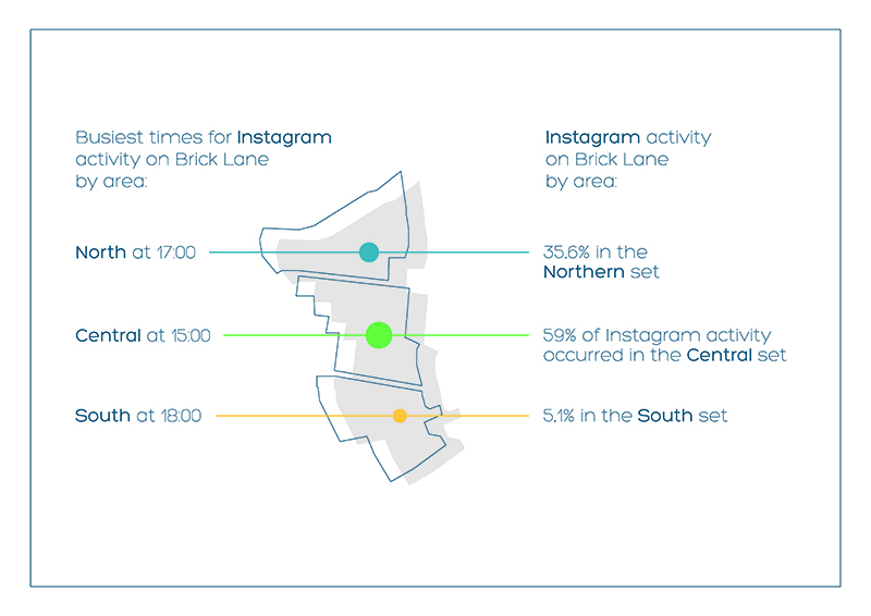 Busiest times for Instagram activity on Brick Lane by area