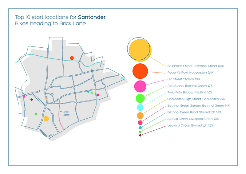 Top 10 start locations for Santander Bikes heading to Brick Lane