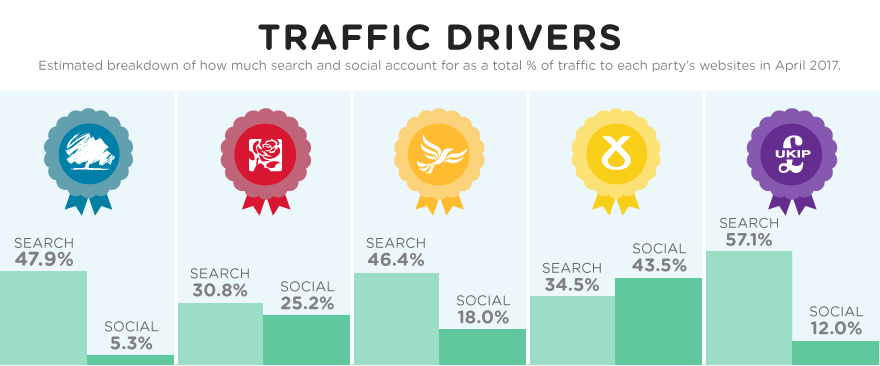 Breakdown of search and social traffic to parties' websites