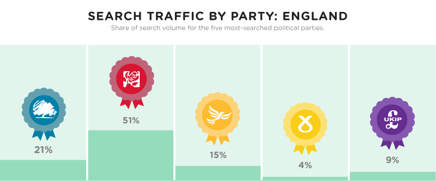 Search traffic by party: England