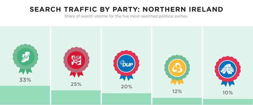 Search traffic by party: Northern Ireland