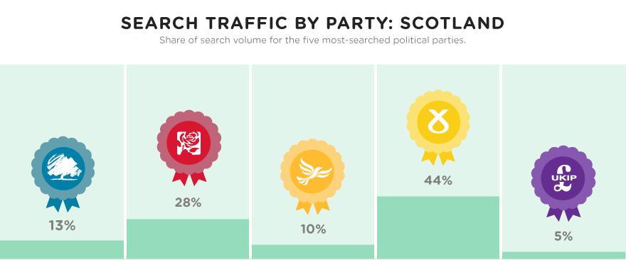 Search traffic by party: Scotland