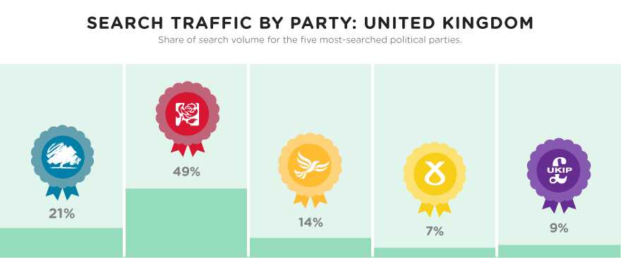 Search traffic by party: United Kingdom