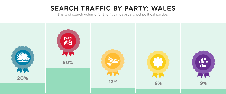 Search traffic by party: Wales